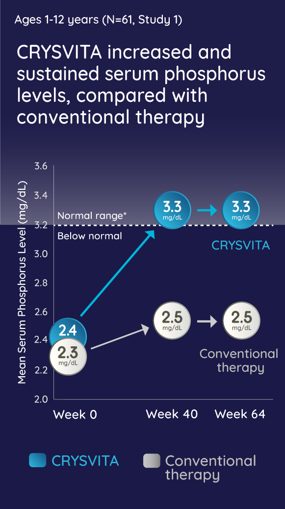 CRYSVITA increased and sustained serum phosphorus levels, compared with conventional therapy