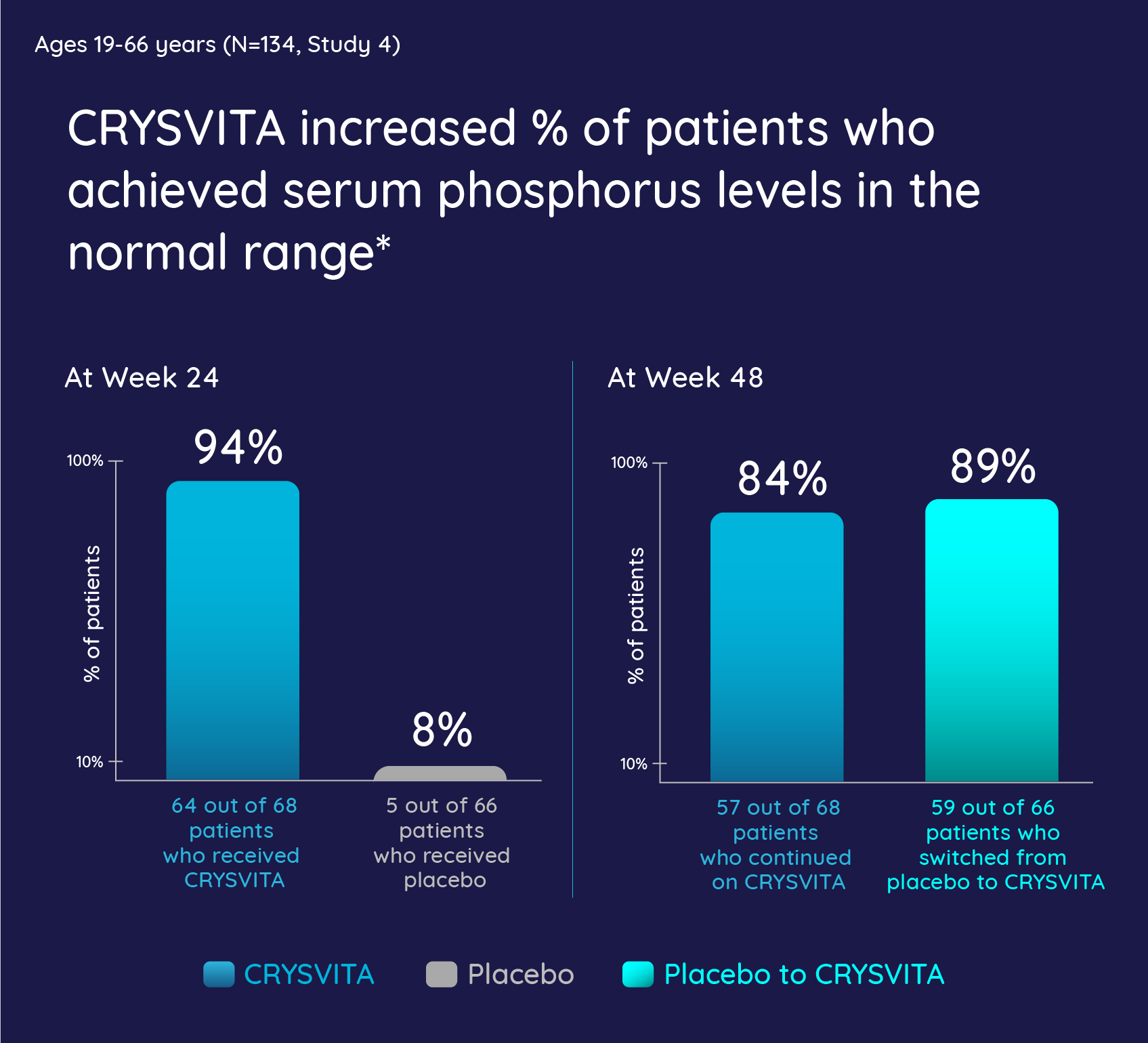 CRYSVITA increasd the percentage of patients who achieved serum phosphorus levels in the normal range