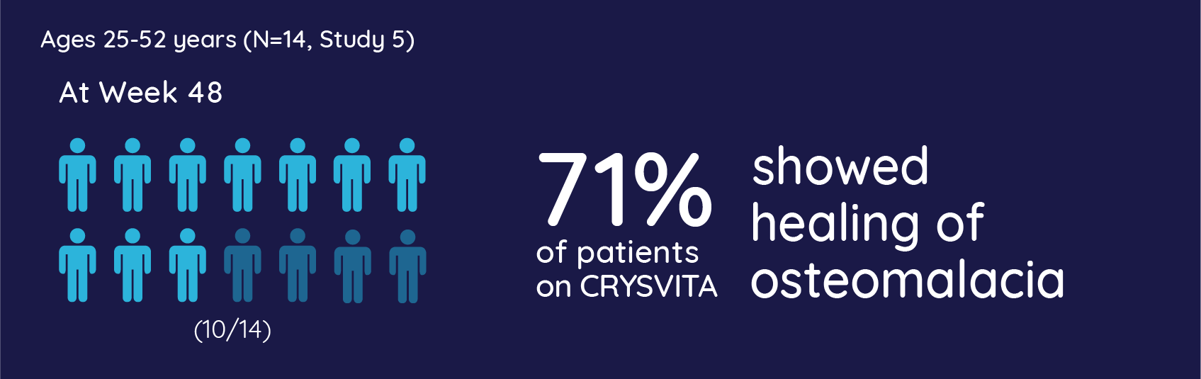 71% of patients on CRYSVITA showed healing of osteomalacia