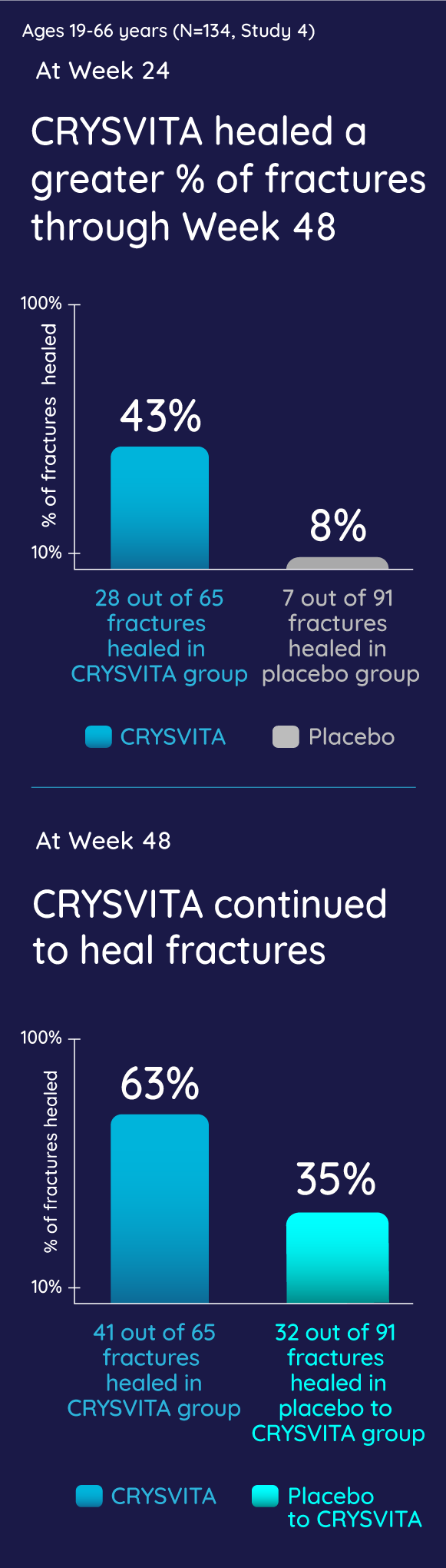 CRYSVITA led to a higher rate of fracture healing compared to placebo