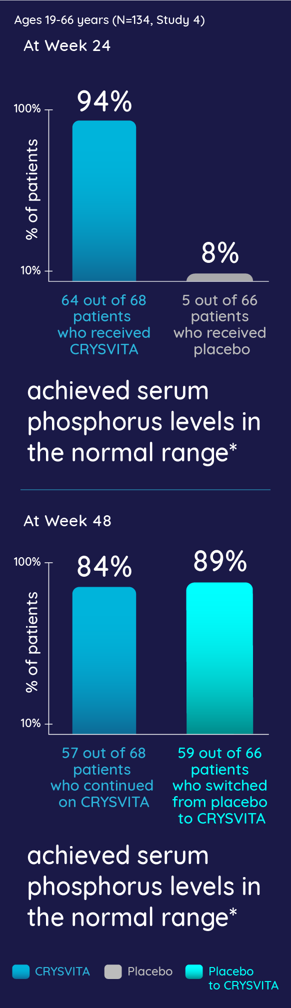 94% of patients achieved serum phosphorus levels in the normal range compared to 8% in placebo